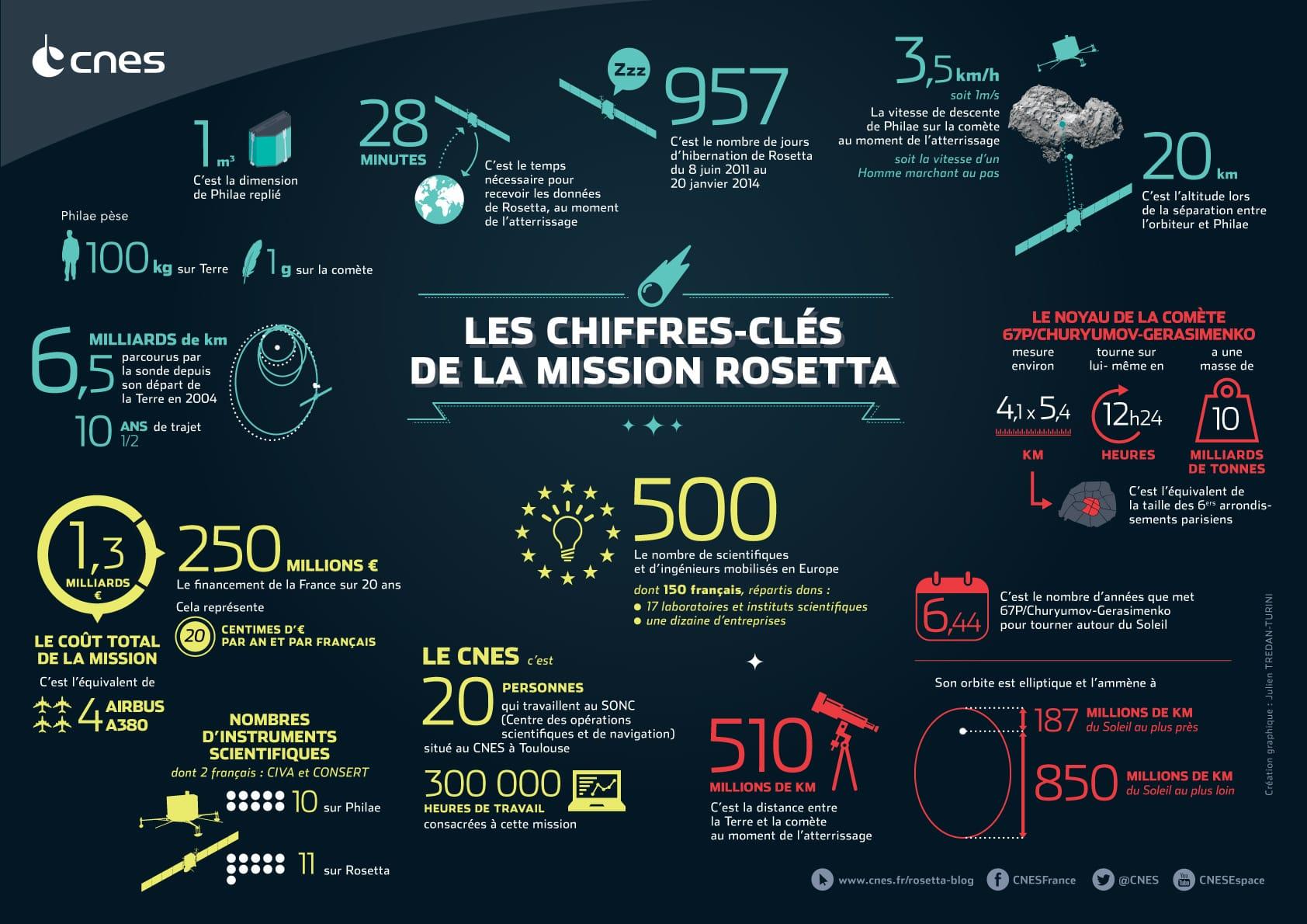 Mission Rosetta une pluie d'informations